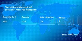 Nový mezinárodní žebříček ARWU vyšel na konci srpna. Nejlepší z českých, Univerzita Karlova, je mezi třístovkou nejlepších. Koláž Universitas; zdrojové foto: Maxpixel