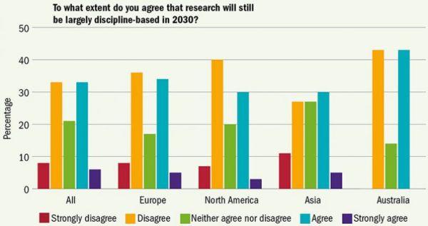 Do jaké míry souhlasíte stím, že výzkum bude vroce 2030 zvětší části stále rozdělený podle vědních disciplín? Procenta//Vše / Celá Evropa / Británie / Severní Amerika / Asie / Austrálie// Barvy: červená - Zásadně nesouhlasím / žlutá: Nesouhlasím / zelená: Nemám vyhraněný názor / modrá: Souhlasím / tmavě modrá: Zcela souhlasím