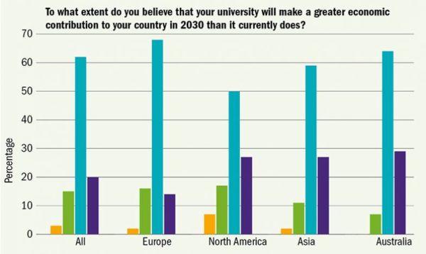 Do jaké míry věříte tomu, že univerzity budou pro vaši zemi vroce 2030 větším ekonomickým přínosem než dnes? Procenta Vše / Celá Evropa / Británie / Severní Amerika / Asie /   Austrálie