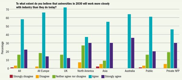 Do jaké míry věříte tomu, že spolupráce univerzit skomerčním sektorem bude vroce 2030 užší než dnes? Procenta Vše / Celá Evropa / Británie / Severní Amerika / Asie /   Austrálie / Veřejné / Soukromé neziskové  Zásadně nesouhlasím / Nesouhlasím / Nemám vyhraněný názor / Souhlasím / Zcela souhlasím