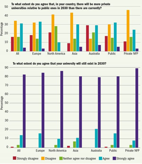 Graf 1: Do jaké míry souhlasíte stím, že ve vaší zemi bude vroce 2030 víc soukromých univerzit vporovnání sveřejnými než dnes? Procenta//Vše / Celá Evropa / Británie / Severní Amerika / Asie /   Austrálie / Veřejné / Soukromé neziskové. Graf 2: Do jaké míry souhlasíte stím, že vaše univerzita bude vroce 2030 stále existovat? Procenta Vše / Celá Evropa / Británie / Severní Amerika / Asie /   Austrálie / Veřejné / Soukromé neziskové // Zásadně nesouhlasím / Nesouhlasím / Nemám vyhraněný názor / Souhlasím / Zcela souhlasím