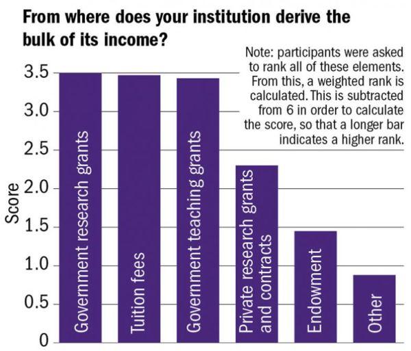 Odkud čerpá vaše instituce většinu svých příjmů? Poznámka: účastníci byli požádání, aby seřadili všechny možnosti podle důležitosti. Podle výsledků se pak vypočítalo vážené pořadí. Po výpočet skóre se toto pořadí odečetlo od čísla 6, takže vyšší sloupec značí vyšší důležitost.  Názvy sloupců zleva: Státní výzkumné granty - Školné - Státní financování výuky - Soukromé výzkumné granty asmlouvy - Fond zdarů univerzitě - Jiné