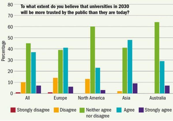 Percentage: Procento Otázka: Do jaké míry věříte, že univerzity budou mít vroce 2030 větší důvěru veřejnosti než dnes? Vše / Evropa / Severní Amerika / Asie / Austrálie Zásadně nesouhlasím / Nesouhlasím / Nemám vyhraněný názor / Souhlasím / Zcela souhlasím