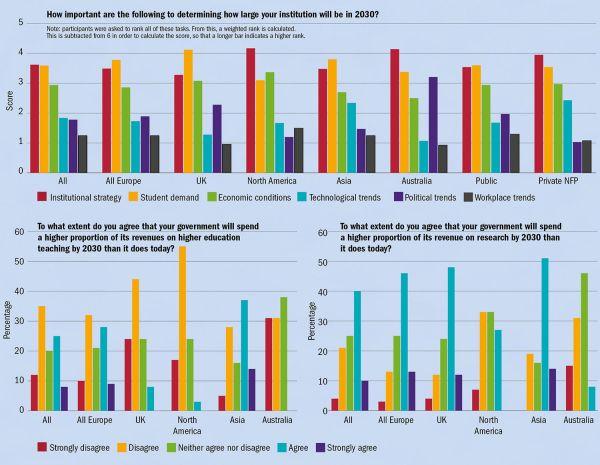 Jaký vliv budou mít následující faktory na velikost vaší instituce vroce 2030? Poznámka: účastníci byli požádáni, aby seřadili všechny uvedené možnosti podle důležitosti. Podle výsledků se pak vypočítalo vážené pořadí. Pro výpočet skóre se toto pořadí odečetlo od čísla 6, takže vyšší sloupec značí vyšší důležitost.  Skóre Vše / Celá Evropa / Británie / Severní Amerika / Asie /   Austrálie / Veřejné / Soukromé neziskové Institucionální strategie / Poptávka studentů / Ekonomická situace / Technologické trendy / Politické trendy / Trendy na trhu práce  Do jaké míry souhlasíte stím, že vaše země bude do roku 2030 vydávat na vysokoškolskou výuku větší procento svých příjmů než dnes? Procenta Vše / Celá Evropa / Británie / Severní Amerika / Asie / Austrálie Do jaké míry souhlasíte stím, že vaše země bude do roku 2030 vydávat na výzkum větší procento svých příjmů než dnes? Procenta Vše / Celá Evropa / Británie / Severní Amerika / Asie / Austrálie  Zásadně nesouhlasím / Nesouhlasím / Nemám vyhraněný názor / Souhlasím / Zcela souhlasím