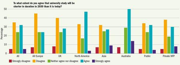 Do jaké míry souhlasíte stím, že délka univerzitního studia bude vroce 2030 kratší než dnes? Procenta Vše / Celá Evropa / Británie / Severní Amerika / Asie /   Austrálie / Veřejné / Soukromé neziskové Zásadně nesouhlasím / Nesouhlasím / Nemám vyhraněný názor / Souhlasím / Zcela souhlasím