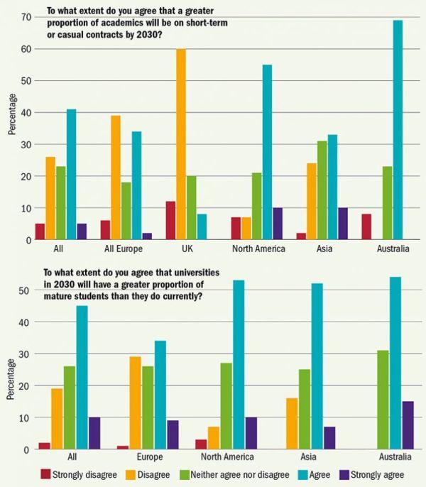 Graf 1: Do jaké míry souhlasíte stím, že vroce 2030 bude větší část akademiků pracovat na krátkodobé nebo příležitostné úvazky? Procenta//Vše / Celá Evropa / Británie / Severní Amerika / Asie /   Austrálie. Graf 2: Do jaké míry souhlasíte stím, že bude vroce 2030 na univerzitách větší podíl starších studentů než dnes? Procenta//Vše / Celá Evropa / Británie / Severní Amerika / Asie /   Austrálie. Barvy: červená - Zásadně nesouhlasím / žlutá: Nesouhlasím / zelená: Nemám vyhraněný názor / modrá: Souhlasím / tmavě modrá: Zcela souhlasím