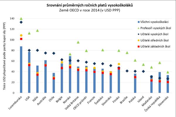 Země jsou vgrafu seřazeny podle úrovně průměrných ročních platů všech učitelů vysokých škol, které jsou přepočítané na americké dolary vtzv. paritě kupní síly (PPP USD) aodrážejí tedy jejich skutečnou kupní sílu vrůzných zemích.