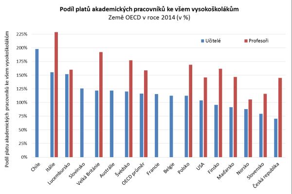 Země jsou vgrafu seřazeny podle výše podílu průměrných ročních platů všech akademických pracovníků vysokých škol ke všem pracujícím vysokoškolákům vjednotlivých zemích.