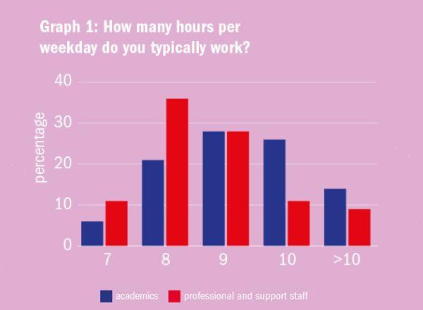 Graf 1: Kolik hodin běžně strávíte prací během pracovního dne? (Modře: akademici, červeně: neakademičtí pracovníci.) Graf: Times Higher Education