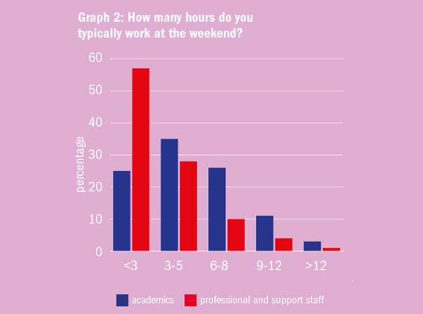 Graf 2: Kolik hodin běžně strávíte prací ovíkendu? (Modře: akademici, červeně: neakademičtí pracovníci.) Graf: Times Higher Education
