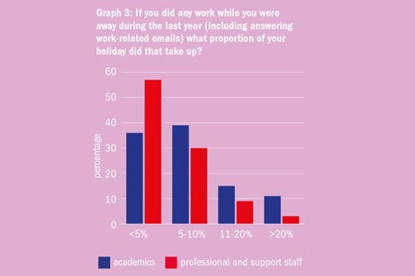 Graf 3: Pokud jste během loňského roku pracovali odovolené (včetně odpovídání na pracovní maily), jakou část dovolené vám to zabralo? (Modře: akademici, červeně: neakademičtí pracovníci.)