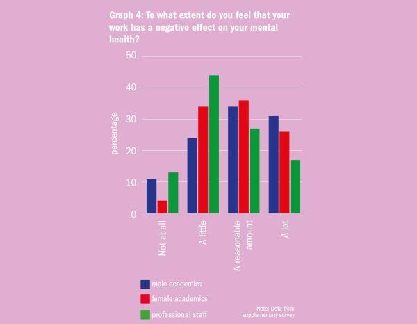 """Graf 4: Do jaké míry máte pocit, že vaše práce má negativní dopad na vaše duševní zdraví? (Popisky dole zleva: """"Vůbec"""", """"Trochu"""", """"Do určité míry"""", """"Značně"""" // Modrá: akademici, červená: akademičky, zelená: neakademičtí pracovníci.) Poznámka: Data zdoplňkového průzkumu. Graf: Times Higher Education"""