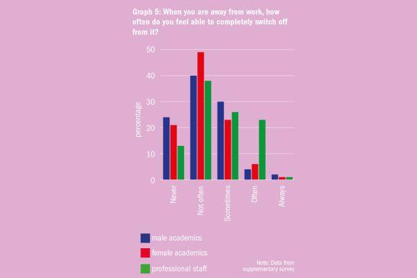 """Graf 5: Když nejste práci, jak často se vám podaří se od ní úplně odpoutat a""""vypnout""""? (Popisky dole zleva: """"Nikdy"""", """"Nepříliš často"""", """"Občas"""", """"Často"""", """"Vždycky"""" // Modrá: akademici, červená: akademičky, zelená: neakademičtí pracovníci.) Poznámka: Data zdoplňkového průzkumu."""