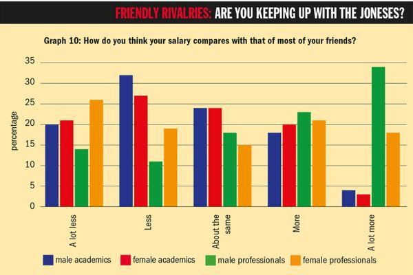 """Graf 10: Jaký je podle vašeho názoru váš plat vporovnání světšinou vašich přátel? (Popisky dole: """"Mnohem nižší"""", """"Nižší"""", """"Přibližně stejný"""", """"Vyšší"""", """"Mnohem vyšší"""") // Modře: akademici, červeně: akademičky, zeleně: neakademici (muži), žlutě: neakademici (ženy)."""