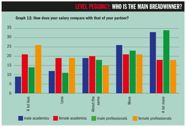 """Graf 12: Jaký je váš plat vporovnání splatem vašeho partnera? (Popisky dole: """"Mnohem nižší"""", """"Nižší"""", """"Přibližně stejný"""", """"Vyšší"""", """"Mnohem vyšší"""") // Modře: akademici, červeně: akademičky, zeleně: neakademici (muži), žlutě: neakademici (ženy)."""