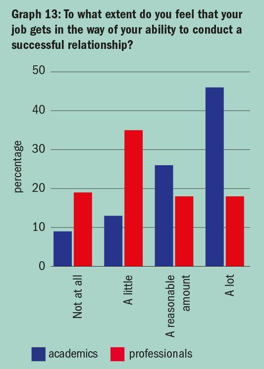 """Graf 13: Do jaké míry máte pocit, že vám vaše práce překáží vudržování stabilního vztahu? (Popisky dole: """"Vůbec"""", """"Trochu"""", """"Do určité míry"""", """"Značně"""" // Modře: akademici, červeně: neakademici."""