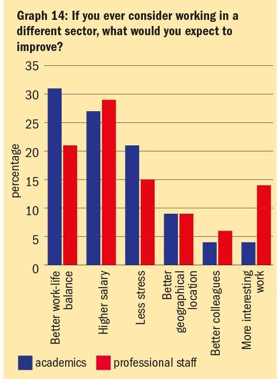 """Graf 14: Pokud jste někdy uvažovali opráci vjiném sektoru, jaké zlepšení byste očekávali? (Popisky dole: """"Lepší rovnováha mezi pracovním aosobním životem"""", """"Vyšší plat"""", """"Méně stresu"""", """"Lepší zeměpisná poloha"""", """"Zajímavější práce"""" // Modře: akademici, červeně: neakademici.)"""