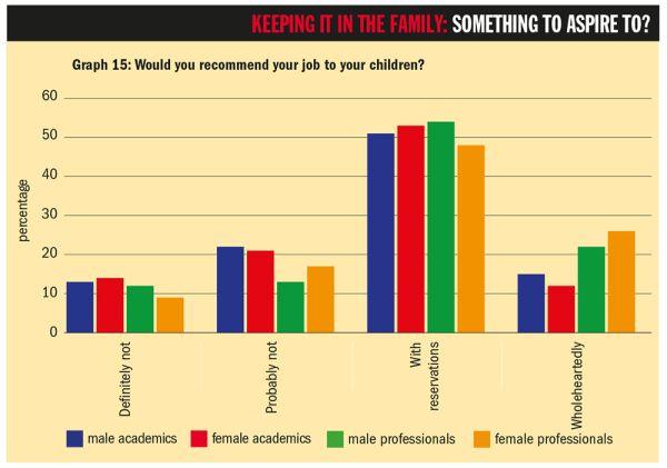 """Graf 15: Doporučili byste svou práci svým dětem? (Popisky dole: """"Rozhodně ne"""", """"Pravděpodobně ne"""", """"S výhradami"""", """"Nepochybně"""" // Modře: akademici, červeně: akademičky, zeleně: neakademici (muži), žlutě: neakademici (ženy)."""