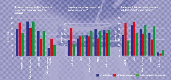 """Graf vlevo: Pokud jste někdy uvažovali opráci vjiném sektoru, jaké zlepšení byste očekávali? (Popisky dole zleva: """"Vyšší plat"""", """"Lepší rovnováha mezi pracovním aosobním životem"""", """"Méně stresu"""", """"Lepší zeměpisná poloha""""); Graf uprostřed: Jaký je váš plat vporovnání splatem vašeho partnera? (Popisky dole zleva: """"Mnohem nižší"""", """"Nižší"""", """"Přibližně stejný"""", """"Vyšší"""", """"Mnohem vyšší""""); Graf vpravo: Jaký je podle vašeho názoru váš plat vporovnání světšinou vašich přátel? (Popisky dole zleva: """"Mnohem nižší"""", """"Nižší"""", """"Přibližně stejný"""", """"Vyšší"""", """"Mnohem vyšší""""). // Modře: akademici vBritánii, červeně: akademici vUSA, zeleně: akademici vAustrálii. Graf: Times Higher Education"""