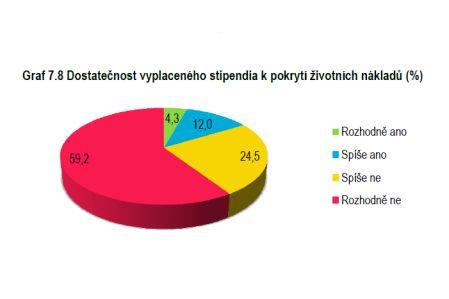 Zdroj: Výzkum Doktorandi 2014