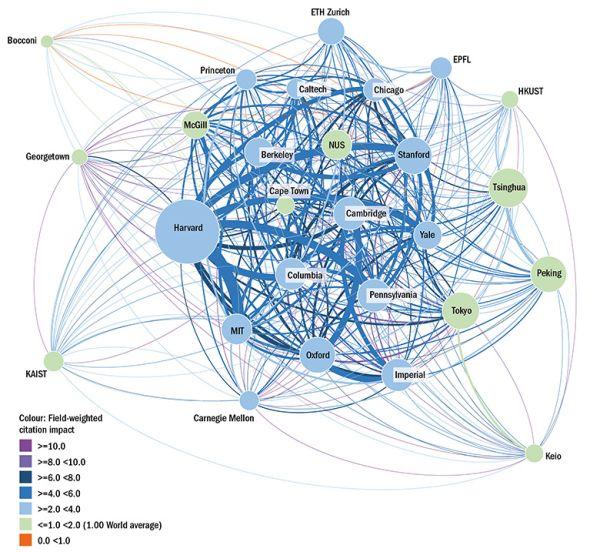 Barva kruhu = citační impakt instituce vážený podle disciplíny (FWCI); Velikost kruhu = počet publikací; Tloušťka čáry = počet společných publikací; Barva čáry = citační impakt spolupráce vážený podle disciplíny.