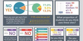 Údaje za ČR z mezinárodního výzkumu Global Essay Mills Survey, kompletní poster níže v článku. Úprava: Universitas, zdroj: Academicintegrity.eu