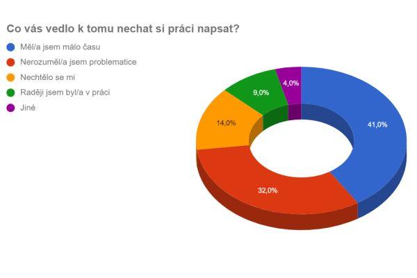 Zdroj: Závěrečná práce Veroniky Králíkové, dostupné na is.mendelu.cz