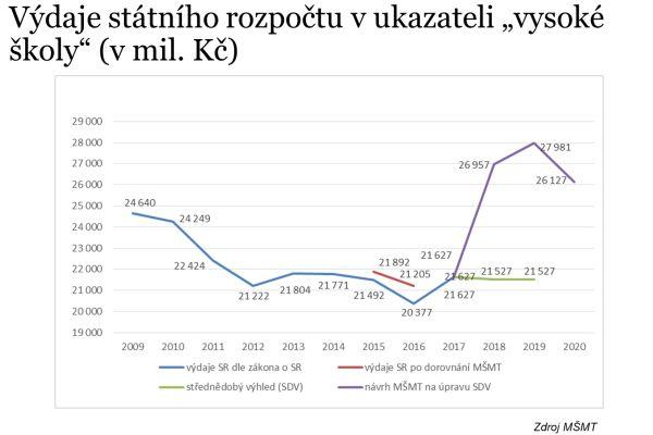 Zdroj: Prezentace ČKR
