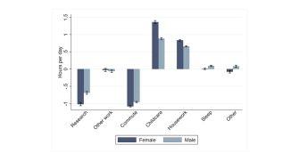Graf ze studie NBER ukazuje změny v počtu hodin, které výzkumníci a výzkumnice věnovali jednotlivým činnostem v době pandemie. Výrazný nárůst času, který ženy věnovaly péči o děti a jiným domácím pracem, se projevil poklesem času na výzkum.