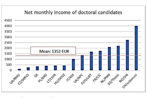 Čistý měsíční příjem doktorandů vEvropě podle průzkumu Eurodoc.