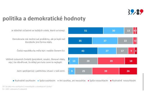 Zdroj grafu: Průzkum Generace svobody. Median 2019
