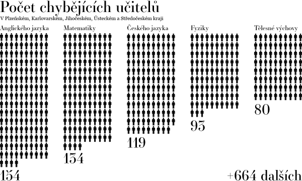 Zdroj: Asociace děkanů pedagogických fakult ČR aSR, Infografika: Petr Hrnčíř