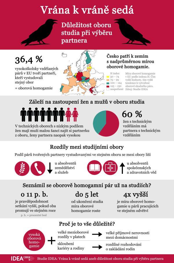 oborova_homogamie_infografika1-600x0-3226142839.jpg