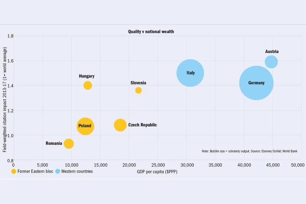 Kvalita vs. národní bohatství: Citační ohlas vážený podle oboru 2013–17 (1 = světový průměr)  Bubliny zleva doprava ashora dolů: Rumunsko, Maďarsko, Polsko, Česká republika, Slovinsko, Itálie, Německo, Rakousko  Poznámka: Velikost bubliny = objem vědeckého výstupu. Zdroj: Elservier/SciVal; Světová banka  Dolní okraj: Bývalý východní blok Západní země HDP na hlavu ($PPP).