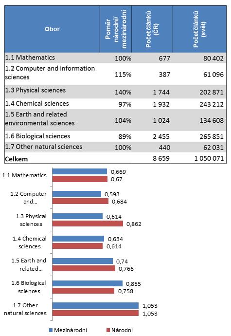 Hodnocení výsledků bibliometrické analýzy za rok 2016 – srovnání mezinárodního anárodního mediánu ukazatele Article Influence Score (AIS) voborové skupině přírodní vědy. AIS je bibliometrický ukazatel založený na průměrném počtu citací (podobně jako známější Impakt faktor), zohledňuje však také kvalitu citací. Pozn.: Medián se používá místo průměru jako statisticky adekvátnější jako vyjádření střední hodnoty dané veličiny. Zdroj: RVVI